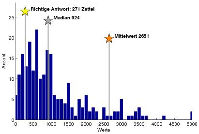 Histogramm Schätzungen Anzahl Zettel