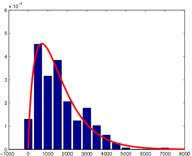"Histogram for ""duration"" and best-fit negative binomial pmf."